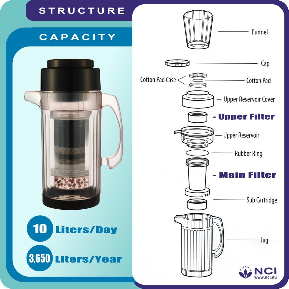 H2go Max Alkaline Water Purifier 6 Cup New Century